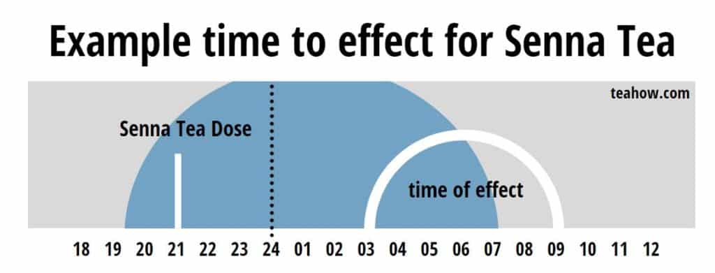 example timeline for effects of senna tea