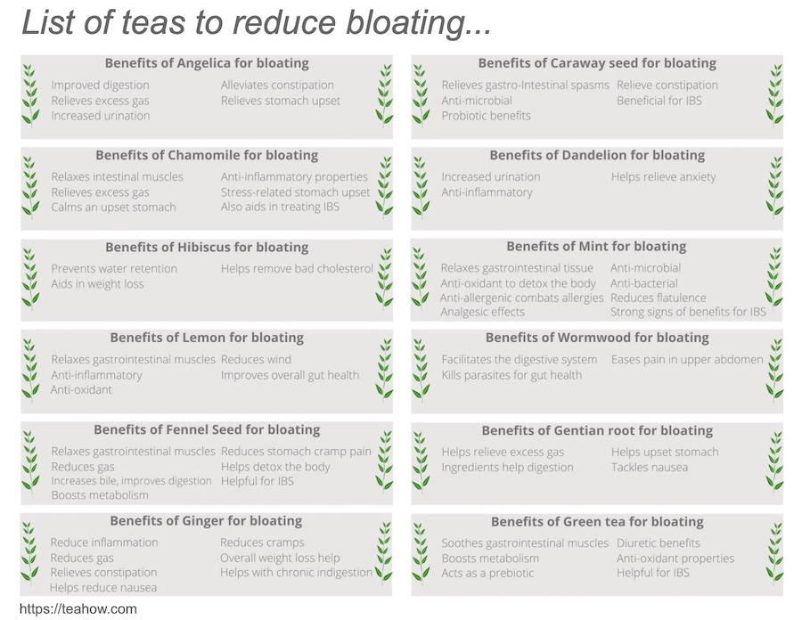 list of teas to reduce bloating and their benefits