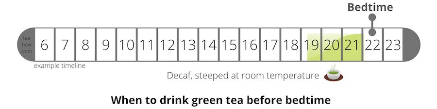 Timneline showing when to take green tea before bedtime
