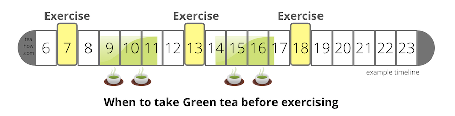 Timeline showing when to take green tea before exercise