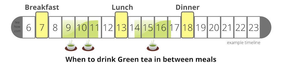 Timeline showing when to take green tea in between meals